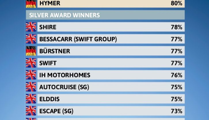 In the pre-owned 'vans category, Chausson and Hymer were on top!